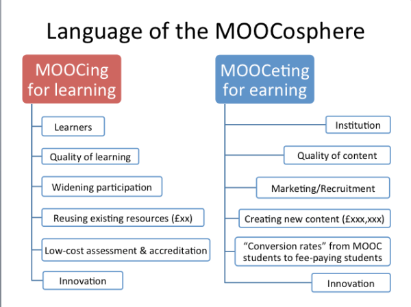 Language of the MOOCosphere
